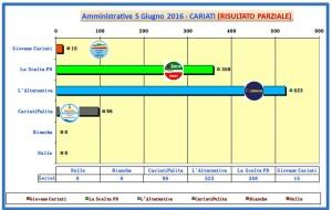 grafico voti spoglio comunali 2016 ore 00-30
