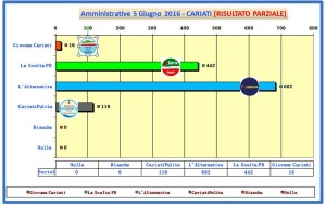 grafico voti spoglio comunali 2016 ore 00-40