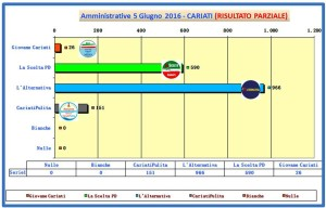 grafico voti spoglio comunali 2016 ore 00-55