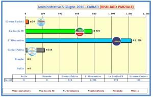 grafico voti spoglio comunali 2016 ore 01-15