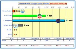 grafico voti spoglio comunali 2016 ore 01-40