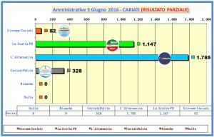 grafico voti spoglio comunali 2016 ore 01-58