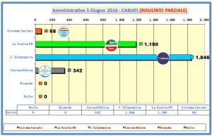 grafico voti spoglio comunali 2016 ore 02-15