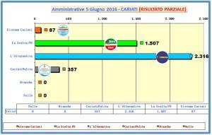 grafico voti spoglio comunali 2016 ore 02-50