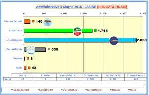 grafico voti spoglio comunali 2016 ore 03-35