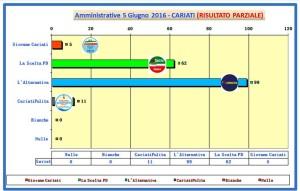 grafico voti spoglio comunali 2016 ore 23-55